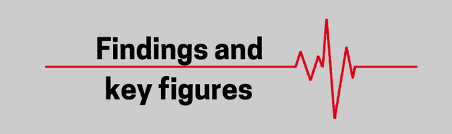 Findings and key figures